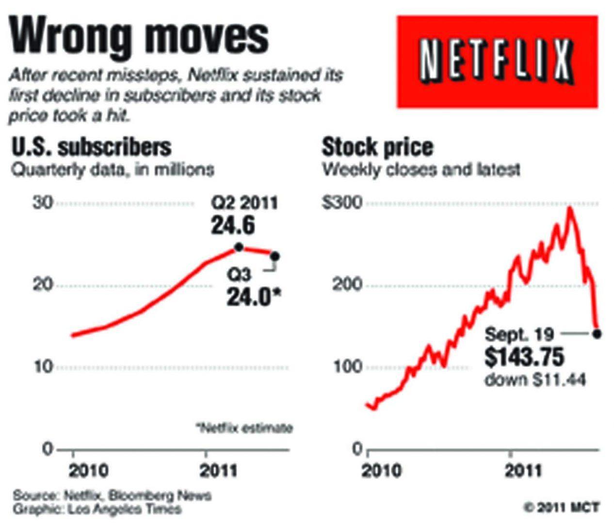 Netflix Beats Competition in Customer Satisfaction
