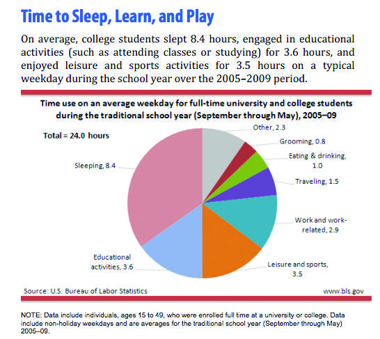 a later start time would help students who suffer from sleep deprivation Research shows they do better in school if they have later start times  delaying  start times of middle and high schools to combat teen sleep deprivation   studies show that adolescents who don't get enough sleep often suffer from  physical  needs in terms of start times and help your child get the best  education they can.