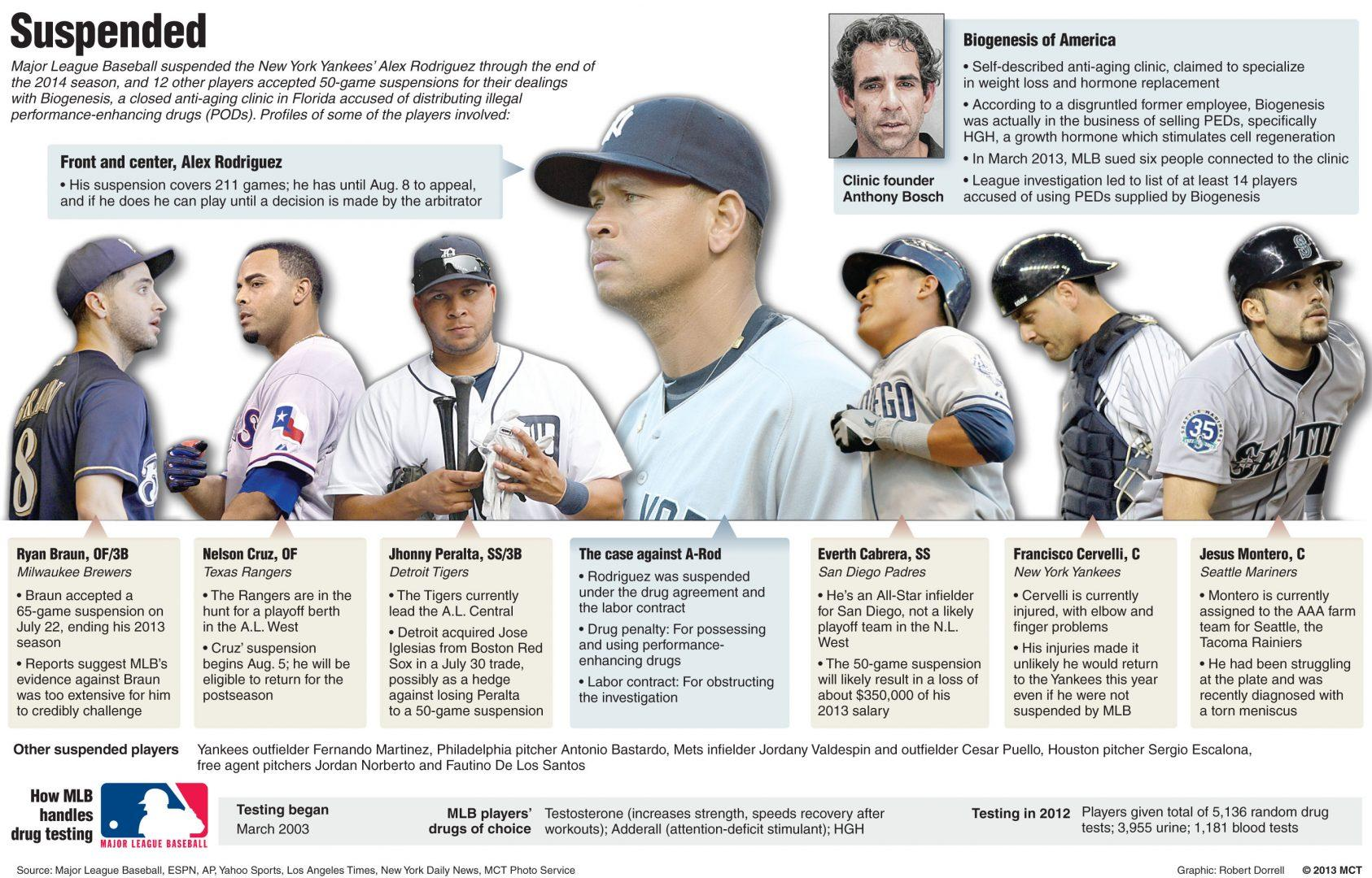 steroid in baseball timeline